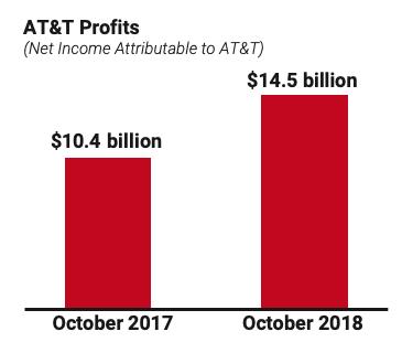 AT&T Profits 2017-18