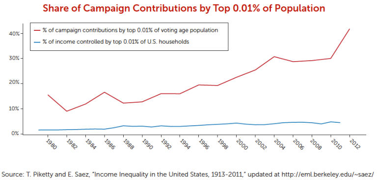 Campaign Contributions by Top 0.01%