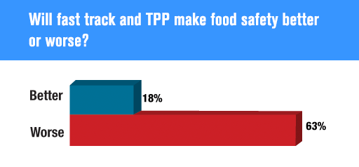 Will fast track and TPP make food safety better or worse?