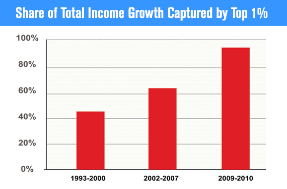 Share of Total Income Growth Captured by Top 1%