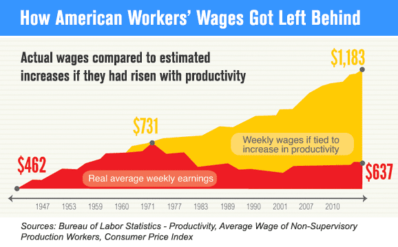 How American Workers' Wages Got Left Behind