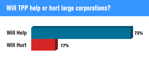 Will TPP help or hurt large corporations?