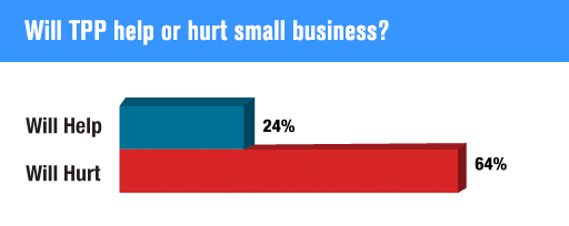 Will TPP help or hurt small business?