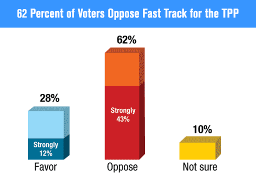 62 Percent of Voters Oppose Fast Track for the TPP