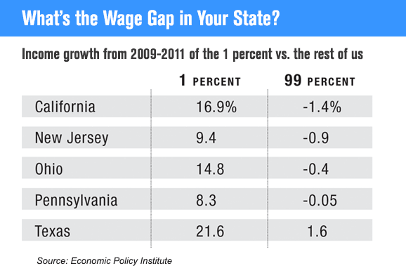 What's the Wage Gap in Your State?