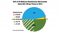 Medicare Beneficiaries Incomes